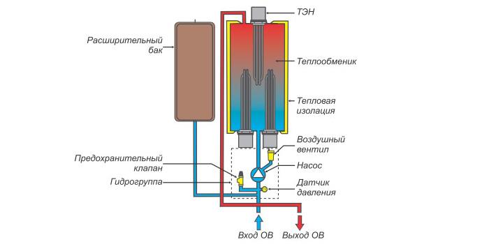 Схема отопление в частного дома антифриз 858