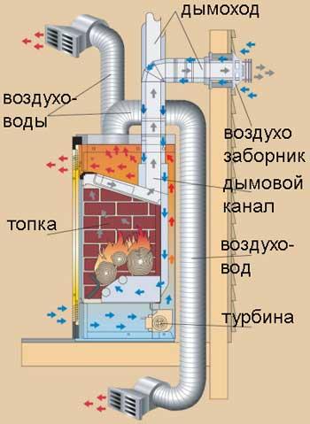 Теплообменник для частного дома