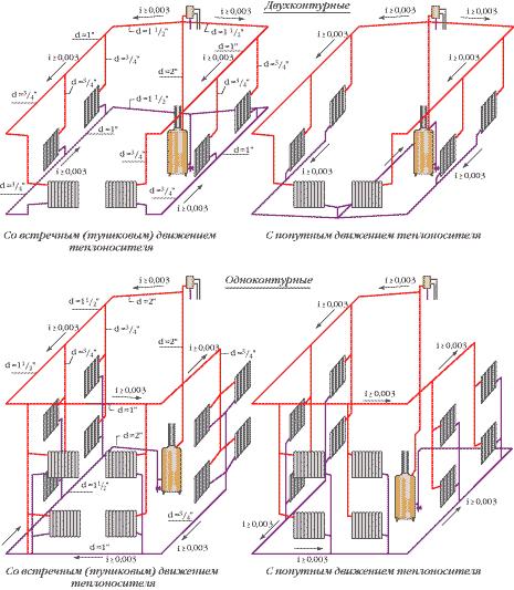 Разводки системы отопления