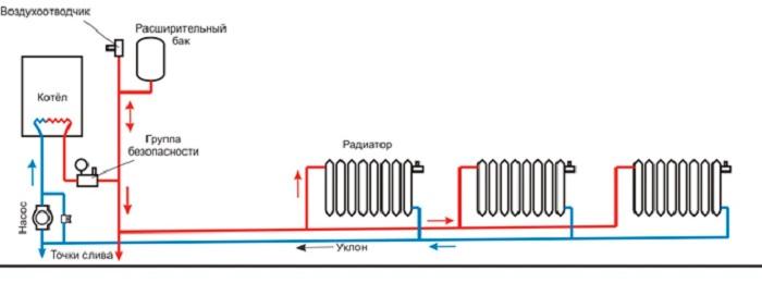 Двухтрубное отопление с нижней