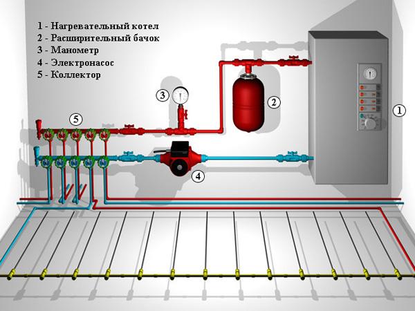 Та для системы отопления