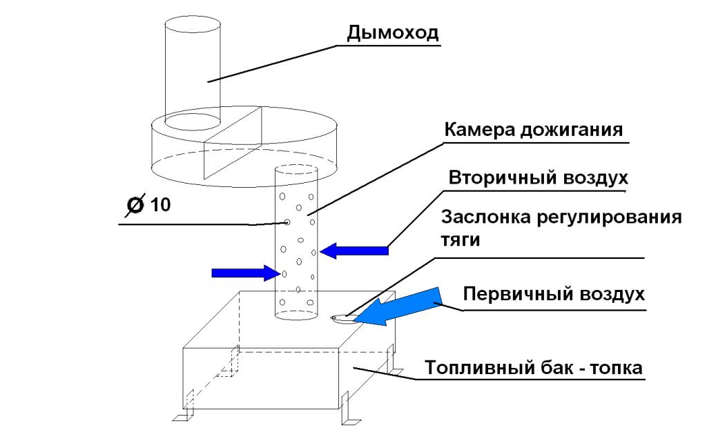 Схема буржуйки на отработке
