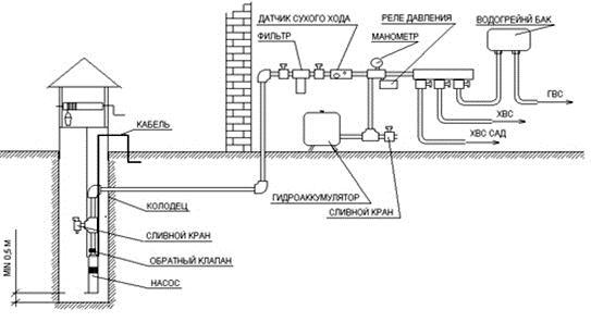 Схема водоснабжения дачи из